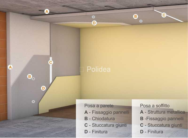 Pannelli in polistirolo per cappotto termico interno for Pannelli di polistirolo per soffitto
