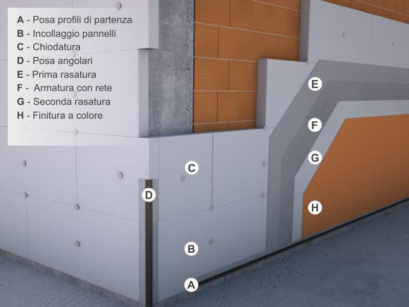 Cappotto termico: le tecniche di messa in opera | Ediltecnico